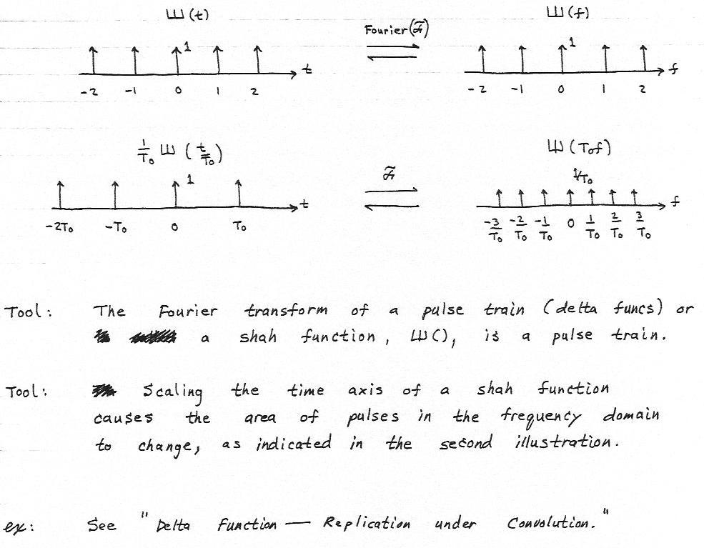 Tool the fourier transform of a comb function is a comb - Fourier series transform table ...